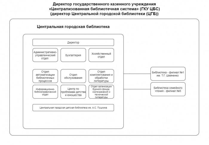 Орг структура
